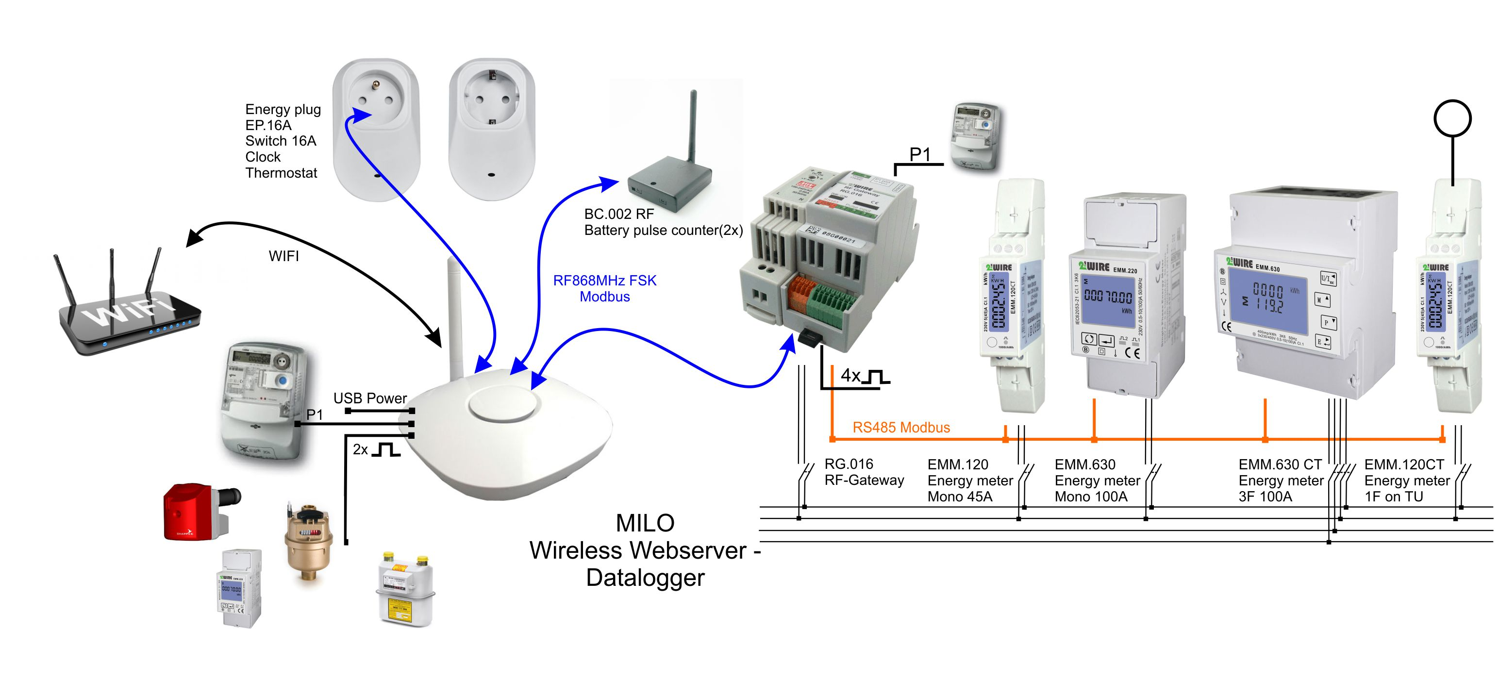 Milo 2 Wire In Your Thermostat Bundle Otherwise You Will Have To Run A Depending On Whether Or Not The Direct Pulse Inputs And P1 Port Module Itself Are Used Is Set Up Either Centrally Vicinity